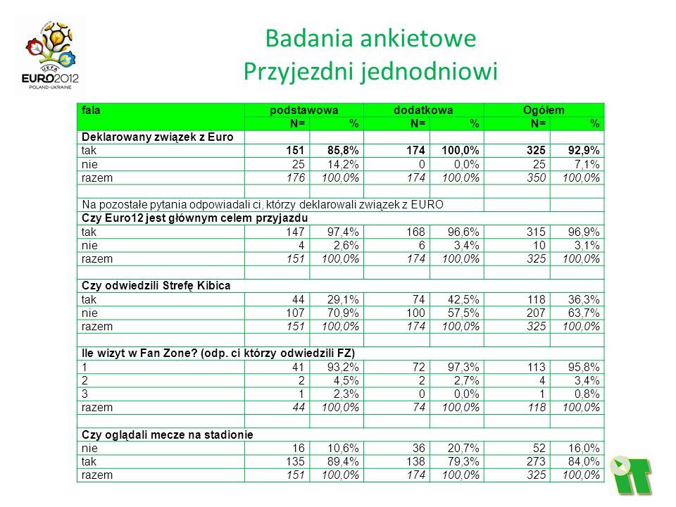 Badania ankietowe Przyjezdni jednodniowi falapodstawowadodatkowaOgółem N=% % % Deklarowany związek z Euro tak 15185,8%174100,0%32592,9% nie 2514,2%00,