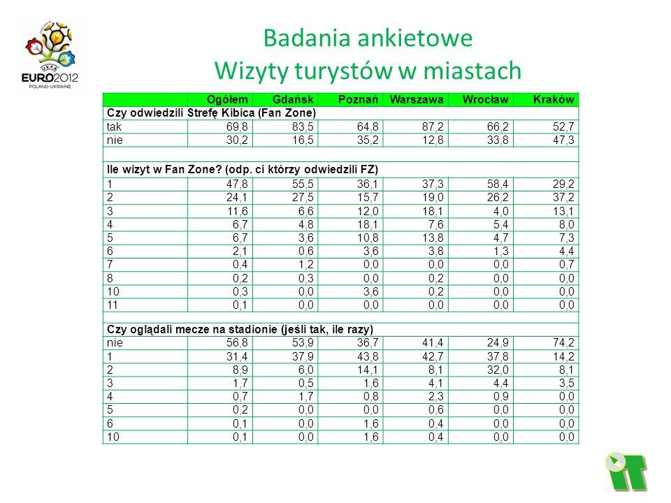 Badania ankietowe Wizyty turystów w miastach OgółemGdańskPoznańWarszawaWrocławKraków Czy odwiedzili Strefę Kibica (Fan Zone) tak 69,883,564,887,266,25