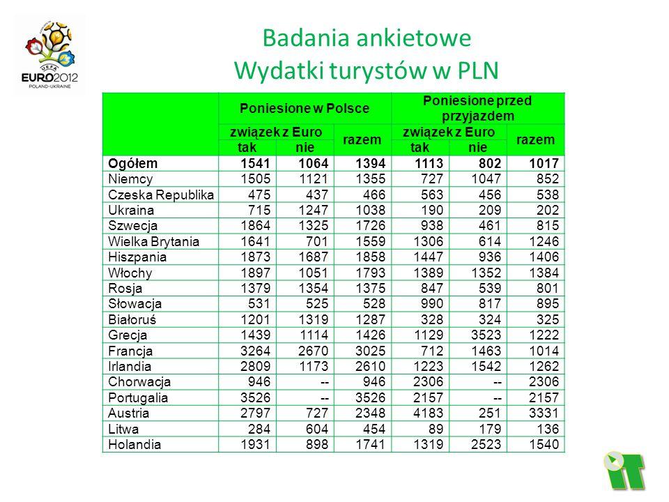 Badania ankietowe Wydatki turystów w PLN Poniesione w Polsce Poniesione przed przyjazdem związek z Euro razem związek z Euro razem taknietaknie Ogółem