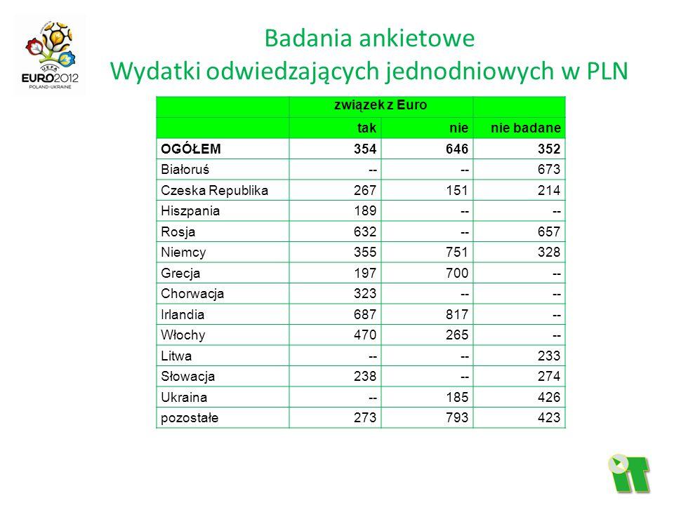 Badania ankietowe Wydatki odwiedzających jednodniowych w PLN związek z Euro taknienie badane OGÓŁEM354646352 Białoruś-- 673 Czeska Republika267151214