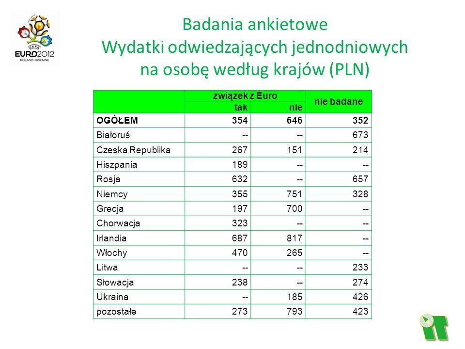 Badania ankietowe Wydatki odwiedzających jednodniowych na osobę według krajów (PLN) związek z Euro nie badane taknie OGÓŁEM354646352 Białoruś-- 673 Cz