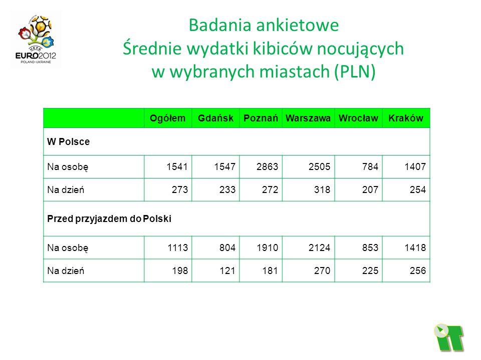 Badania ankietowe Średnie wydatki kibiców nocujących w wybranych miastach (PLN) OgółemGdańskPoznańWarszawaWrocławKraków W Polsce Na osobę1541154728632
