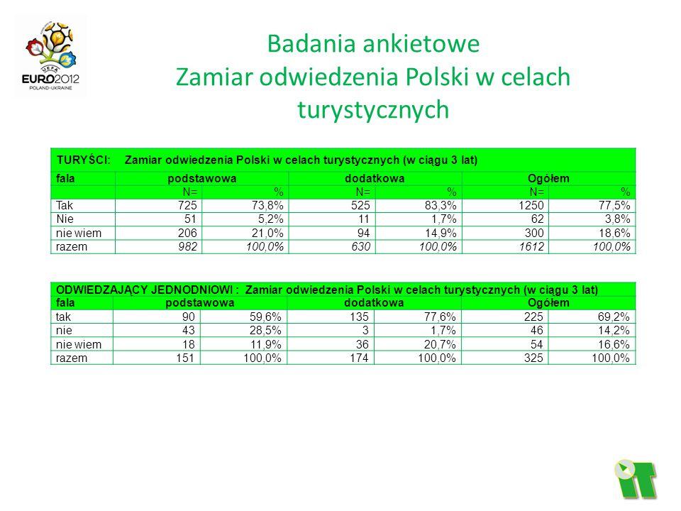 Badania ankietowe Zamiar odwiedzenia Polski w celach turystycznych TURYŚCI: Zamiar odwiedzenia Polski w celach turystycznych (w ciągu 3 lat) falapodst