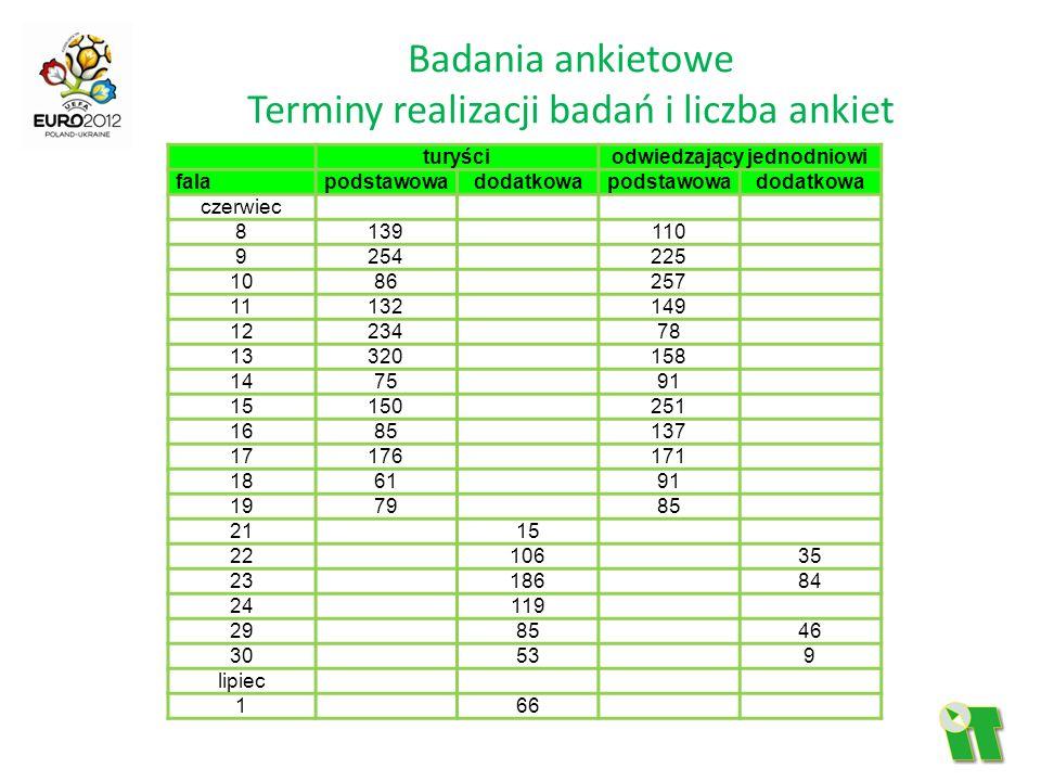Badania ankietowe Terminy realizacji badań i liczba ankiet turyściodwiedzający jednodniowi falapodstawowadodatkowapodstawowadodatkowa czerwiec 8139 11