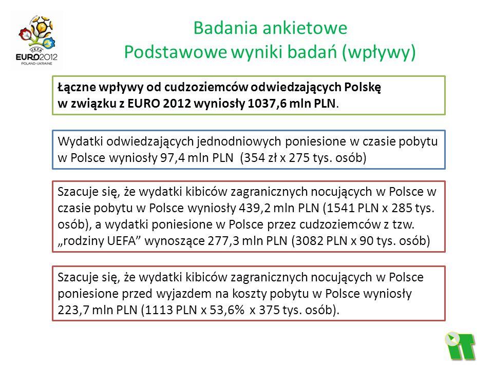 Badania ankietowe Podstawowe wyniki badań (wpływy) Łączne wpływy od cudzoziemców odwiedzających Polskę w związku z EURO 2012 wyniosły 1037,6 mln PLN.