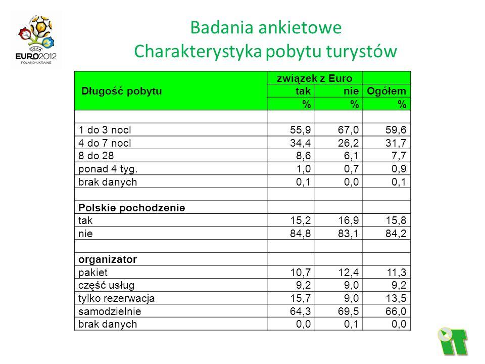 Badania ankietowe Charakterystyka pobytu turystów Długość pobytu związek z Euro taknieOgółem %% 1 do 3 nocl55,967,059,6 4 do 7 nocl34,426,231,7 8 do 2