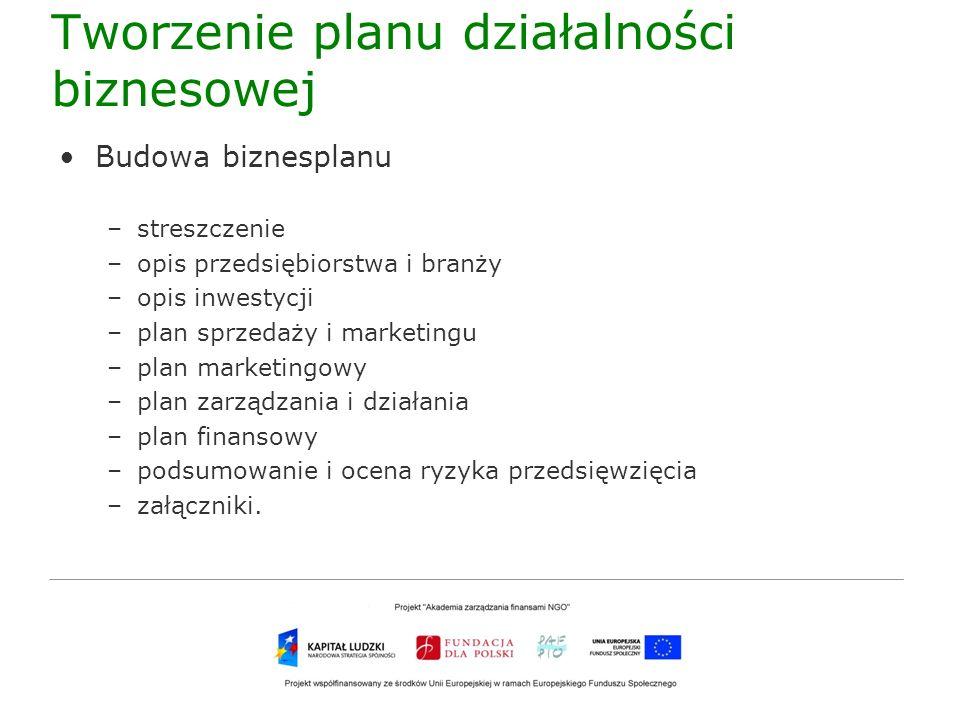 Tworzenie planu działalności biznesowej Budowa biznesplanu –streszczenie –opis przedsiębiorstwa i branży –opis inwestycji –plan sprzedaży i marketingu