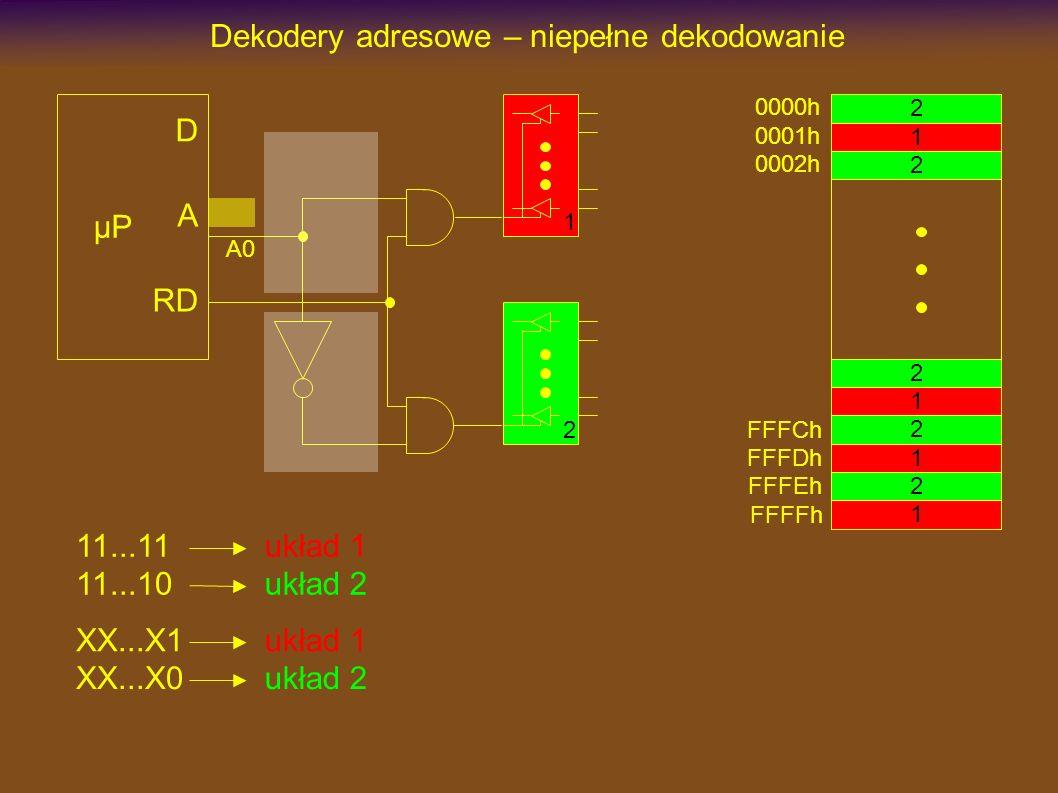 Dekodery adresowe – niepełne dekodowanie µP D A RD A0 11...11 11...10 układ 1 układ 2 XX...X1 XX...X0 układ 1 układ 2 0000h 0001h 2 2 2 2 2 1 1 1 1 FFFEh FFFFh 0002h FFFCh FFFDh 1 2
