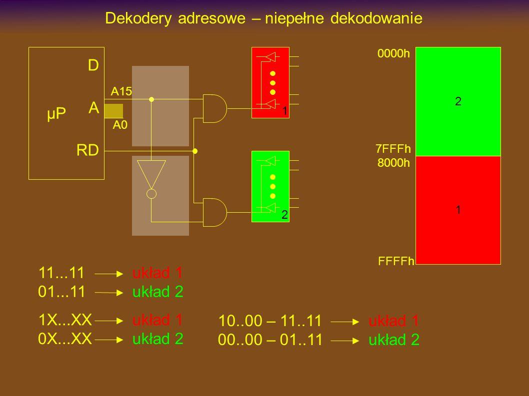 Dekodery adresowe – niepełne dekodowanie µP D A RD A15 A0 11...11 01...11 układ 1 układ 2 1X...XX 0X...XX układ 1 układ 2 10..00 – 11..11 00..00 – 01..11 układ 1 układ 2 0000h 7FFFh 8000h FFFFh 1 2 1 2