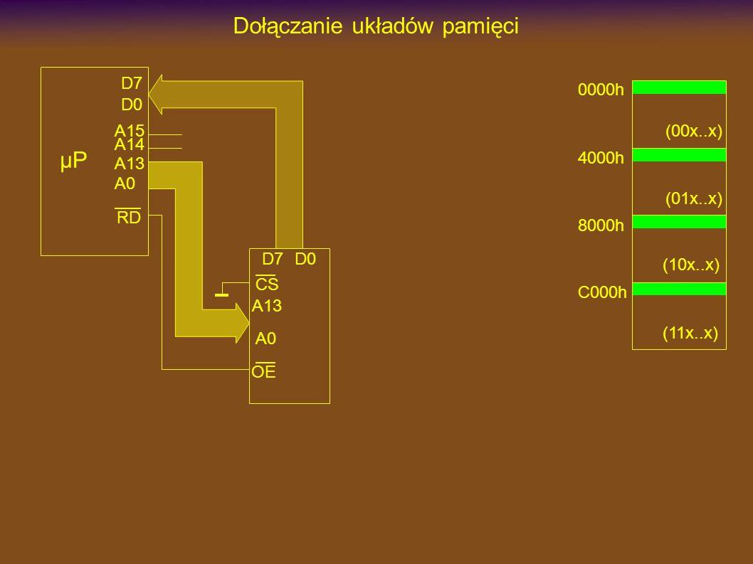 Dołączanie układów pamięci µP D7 A13 RD A13 A0 CS OE D7D0 A0 A14 A15 D0 0000h 4000h 8000h C000h (00x..x) (11x..x) (10x..x) (01x..x)