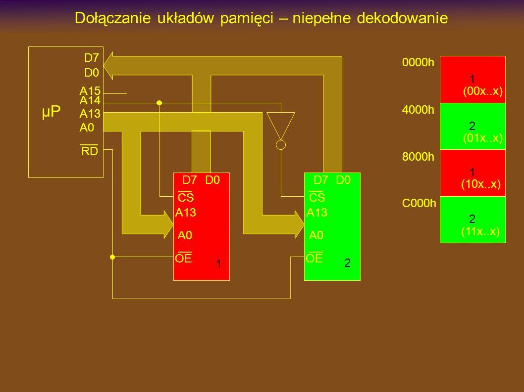 Dołączanie układów pamięci – niepełne dekodowanie µP D7 A13 RD A13 A0 CS OE D7D0 A13 A0 CS OE D7D0 A0 A14 A15 D0 1 2 1 1 2 2 0000h 4000h 8000h C000h (00x..x) (11x..x) (10x..x) (01x..x)
