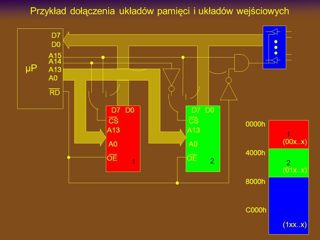Przykład dołączenia układów pamięci i układów wejściowych µP D7 A13 RD A13 A0 CS OE D7D0 A13 A0 CS OE D7D0 A0 A14 A15 D0 1 2 1 2 0000h 4000h 8000h C000h (00x..x) (01x..x) (1xx..x)