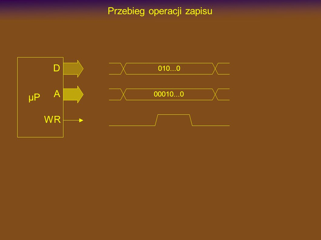 Przebieg operacji zapisu µP D A WR 010...0 00010...0