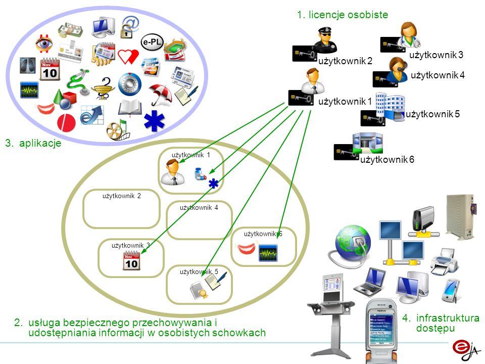 użytkownik 3 użytkownik 4 użytkownik 5 użytkownik 6 1. licencje osobiste 2.usługa bezpiecznego przechowywania i udostępniania informacji w osobistych
