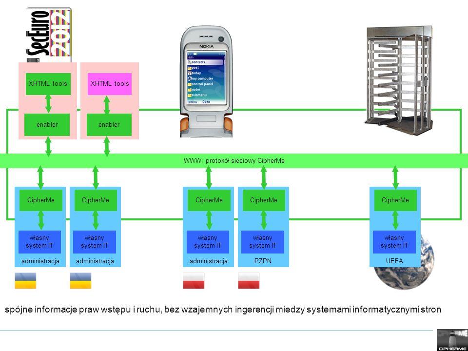 WWW: protokół sieciowy CipherMe administracja własny system IT CipherMe enabler XHTML tools enabler XHTML tools UEFA własny system IT CipherMe adminis