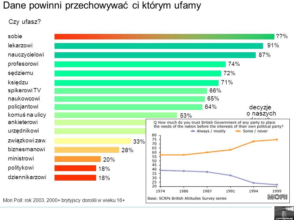 lekarzowi91% nauczycielowi 87% profesorowi 74% sędziemu 72% księdzu 71% spikerowi TV 66% naukowcowi 65% policjantowi 64% komuś na ulicy 53% ankieterow