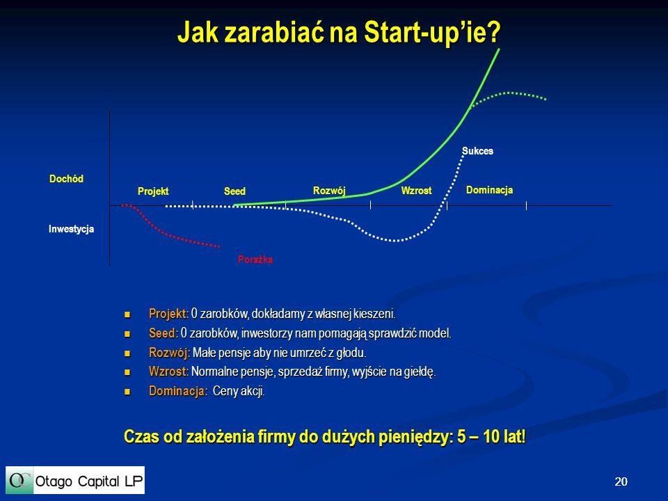 20 Jak zarabiać na Start-upie? Inwestycja Dochód ProjektSeed RozwójWzrost Dominacja Porażka Sukces Projekt: 0 zarobków, dokładamy z własnej kieszeni.