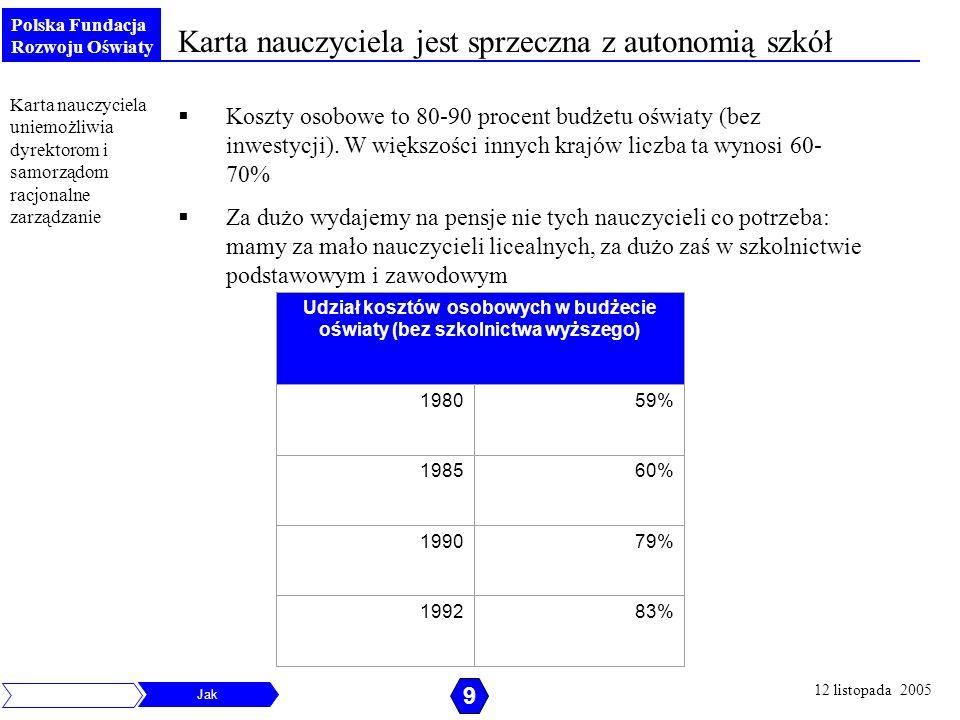 Polska Fundacja Rozwoju Oświaty Koszty osobowe to 80-90 procent budżetu oświaty (bez inwestycji). W większości innych krajów liczba ta wynosi 60- 70%
