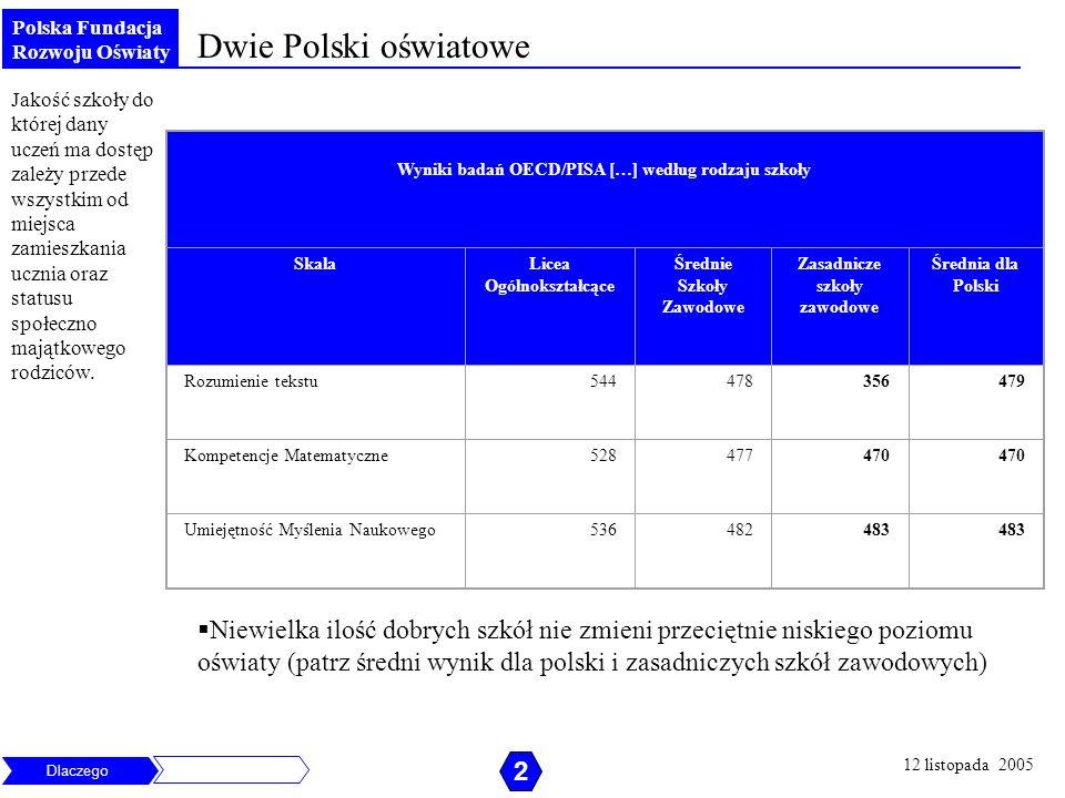 Polska Fundacja Rozwoju Oświaty Niewielka ilość dobrych szkół nie zmieni przeciętnie niskiego poziomu oświaty (patrz średni wynik dla polski i zasadni