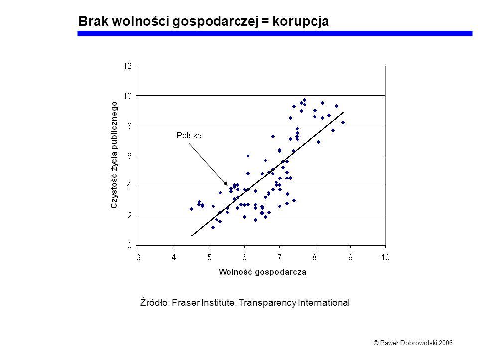 © Paweł Dobrowolski 2006 Brak wolności gospodarczej = korupcja Żródło: Fraser Institute, Transparency International