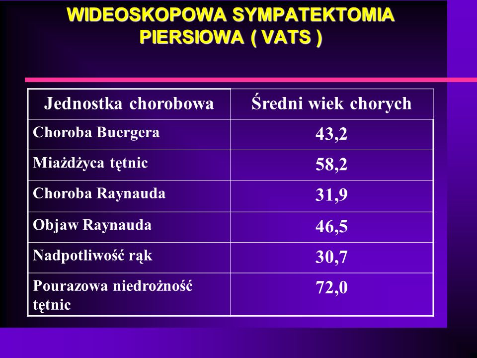 WIDEOSKOPOWA SYMPATEKTOMIA PIERSIOWA ( VATS ) Jednostka chorobowaŚredni wiek chorych Choroba Buergera 43,2 Miażdżyca tętnic 58,2 Choroba Raynauda 31,9