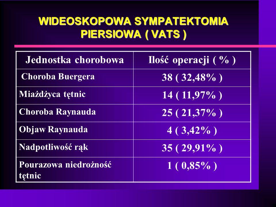 WIDEOSKOPOWA SYMPATEKTOMIA PIERSIOWA ( VATS ) Jednostka chorobowaIlość operacji ( % ) Choroba Buergera 38 ( 32,48% ) Miażdżyca tętnic 14 ( 11,97% ) Ch