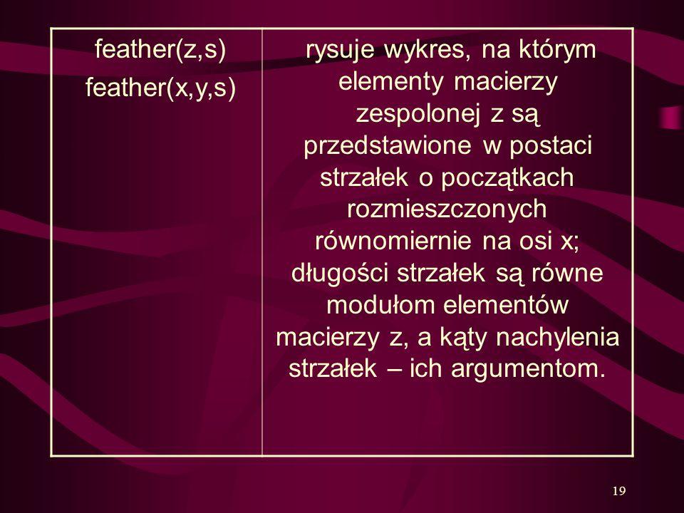 19 feather(z,s) feather(x,y,s) rysuje wykres, na którym elementy macierzy zespolonej z są przedstawione w postaci strzałek o początkach rozmieszczonyc