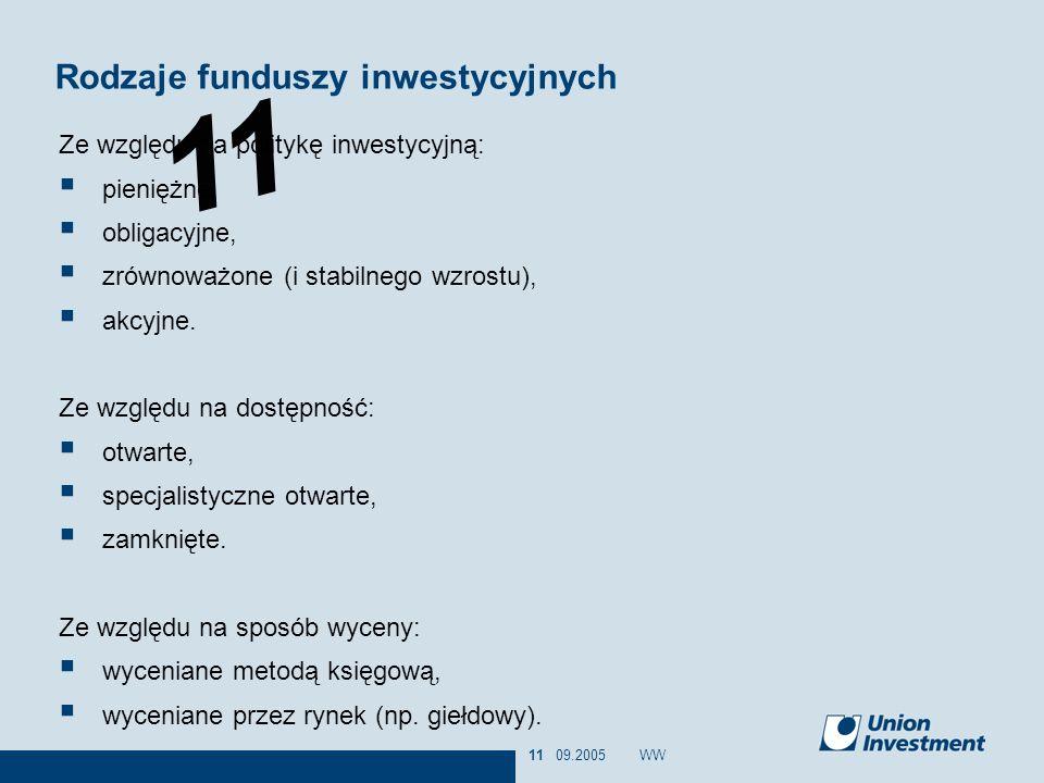 11 09.2005WW11 Ze względu na politykę inwestycyjną: pieniężne, obligacyjne, zrównoważone (i stabilnego wzrostu), akcyjne. Ze względu na dostępność: ot