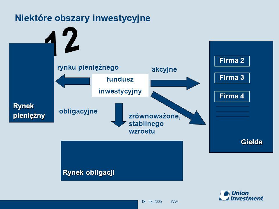 12 09.2005WW12 fundusz inwestycyjny Niektóre obszary inwestycyjne Giełda Firma 2 Firma 3 Firma 4 Rynek obligacji zrównoważone, stabilnego wzrostu obli