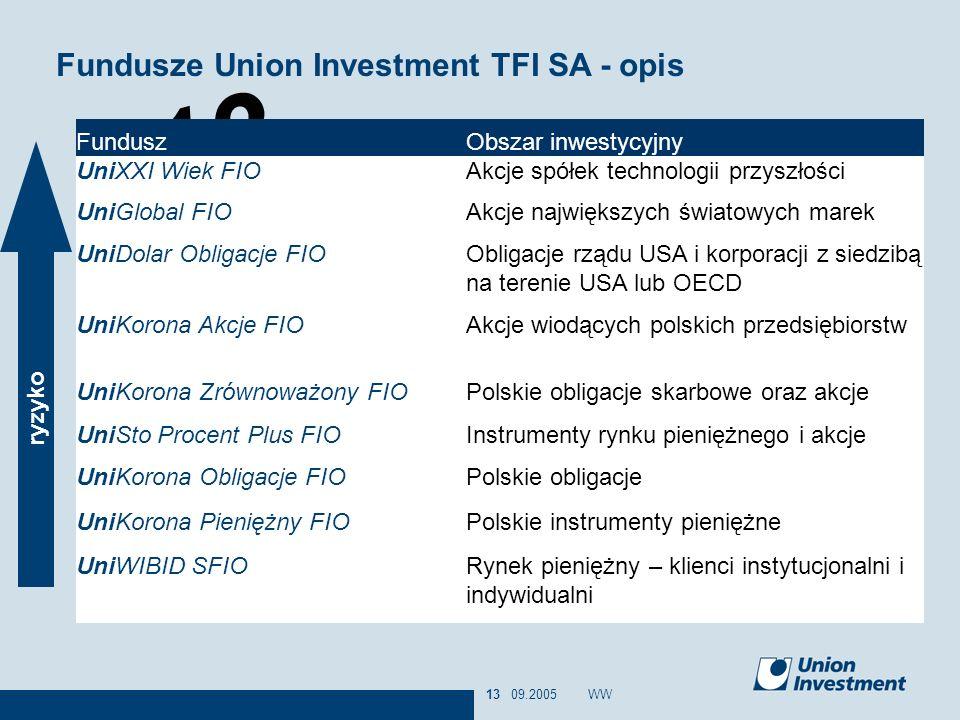 13 09.2005WW13 Fundusze Union Investment TFI SA - opis ryzyko Rynek pieniężny – klienci instytucjonalni i indywidualni UniWIBID SFIO Polskie instrumen