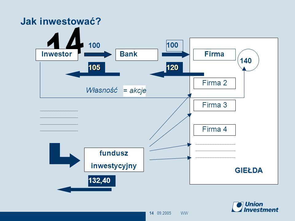 14 09.2005WW14 GIEŁDA = akcje Inwestor Bank 100 Firma 100 105120 Firma 2 Firma 3 Firma 4 140 Własność fundusz inwestycyjny 132,40 Jak inwestować?