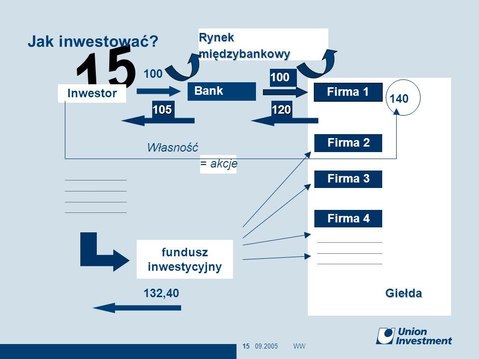 15 09.2005WW15 Giełda = akcje Inwestor Bank 100 Firma 1 100 105120 Firma 2 Firma 3 Firma 4 140 Własność fundusz inwestycyjny 132,40 Rynek międzybankow