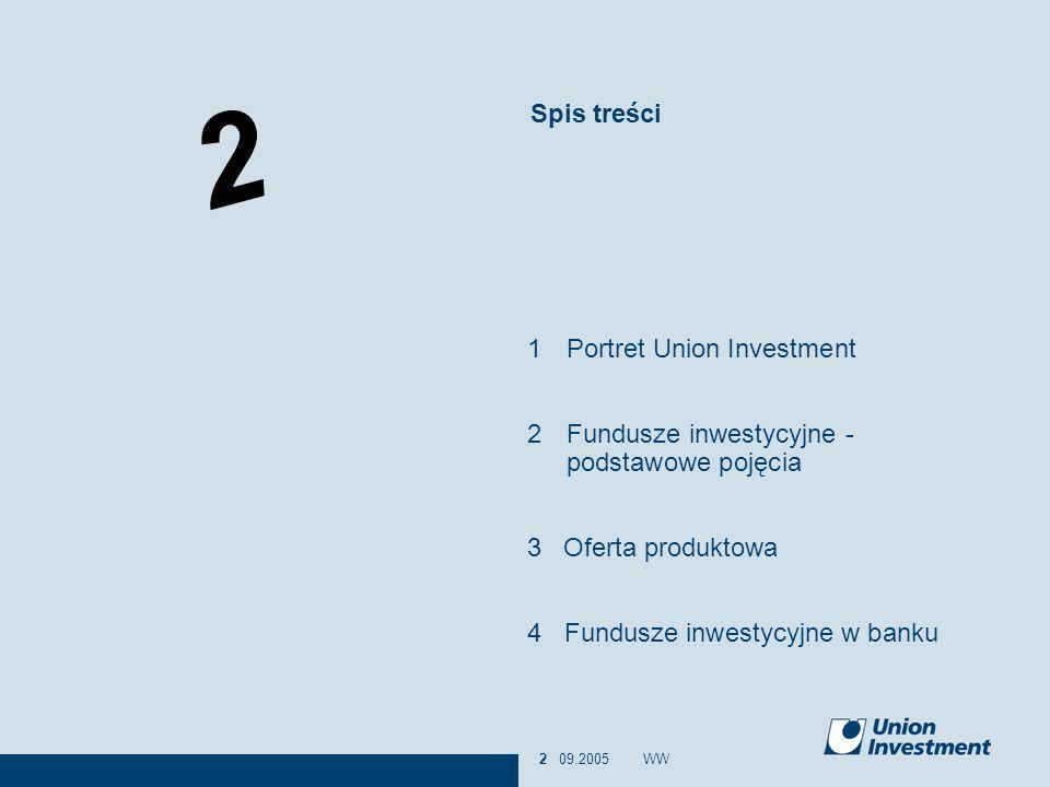 3 09.2005WW3 Stan na 31.12.2004 Grupa Union Investment – fakty i liczby Siedziba:Frankfurt n/Menem Data powstania:26.01.1956 Główni akcjonariusze:DZ Bank AG, WGZ Bank Dystrybucja:1100 banków spółdzielczych Aktywa:122 mld EUR Pozycja: Niemcy3 (17,3% udział w rynku) Europa9 Fundusze: otwarte256 specjalistyczne 459