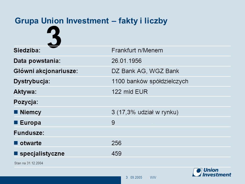 4 09.2005WW4 Union Investment jest mocno zakorzeniony w sektorze spółdzielczym w Niemczech Instytucja Centralna Banki centralne/ główni partnerzy dla Volksbanków i Raiffeisenbanków Stowarzyszenie oszczędnościowo- pożyczkowe Bank hipoteczny Firma leasingowa Firma zarządzająca funduszami inwestującymi w nieruchomości Bank hipoteczny Firma ubezpieczeniowa Firma zarządzająca aktywami Finanzverbund (Związek Finansowy)