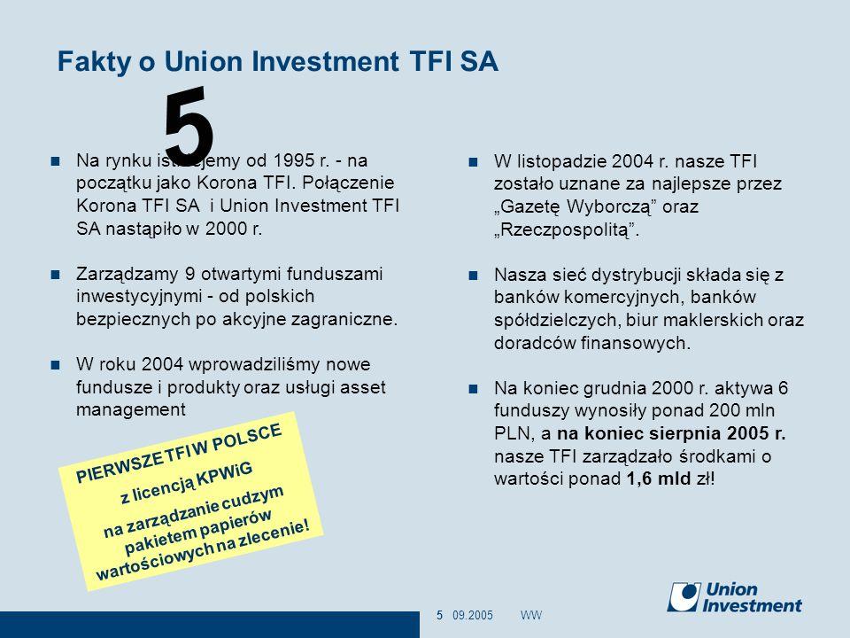5 09.2005WW5 Fakty o Union Investment TFI SA Na rynku istniejemy od 1995 r. - na początku jako Korona TFI. Połączenie Korona TFI SA i Union Investment