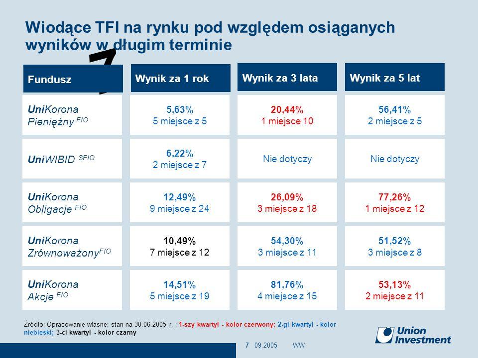 7 09.2005WW7 Wiodące TFI na rynku pod względem osiąganych wyników w długim terminie Źródło: Opracowanie własne; stan na 30.06.2005 r. ; 1-szy kwartyl