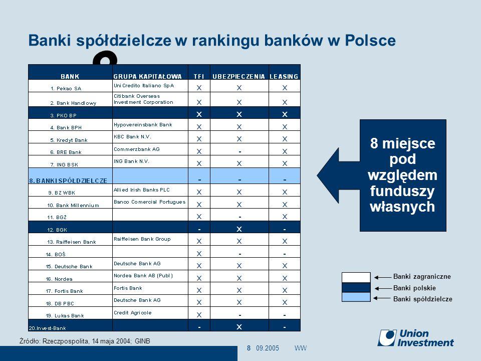 8 09.2005WW8 Banki spółdzielcze w rankingu banków w Polsce 8 miejsce pod względem funduszy własnych Banki zagraniczne Banki polskie Banki spółdzielcze