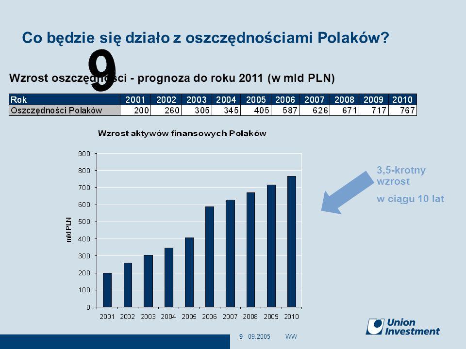 9 09.2005WW9 Co będzie się działo z oszczędnościami Polaków? Wzrost oszczędności - prognoza do roku 2011 (w mld PLN) 3,5-krotny wzrost w ciągu 10 lat