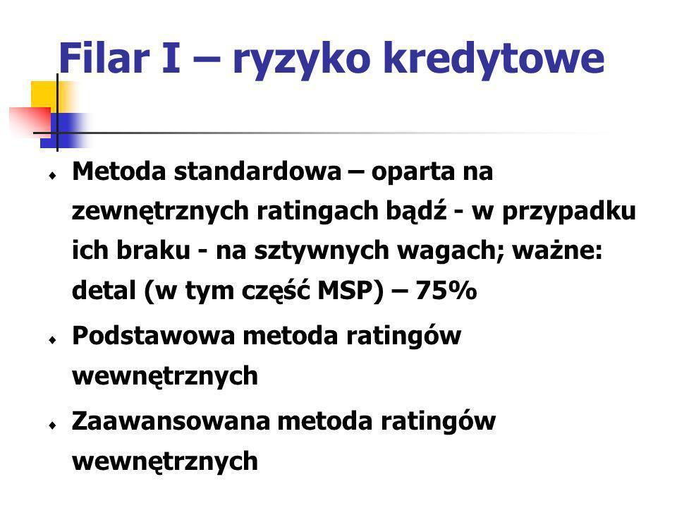Filar I – ryzyko kredytowe Metoda standardowa – oparta na zewnętrznych ratingach bądź - w przypadku ich braku - na sztywnych wagach; ważne: detal (w t