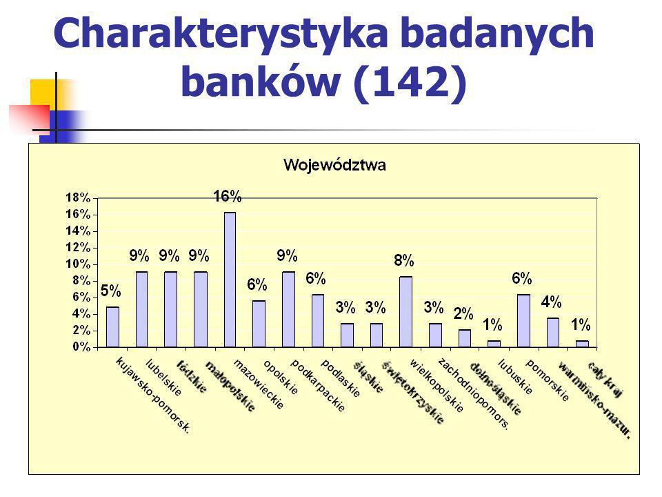 Wyzwania dla banków spółdzielczych: Czy i kiedy zainteresować się wprowadzeniem metody ratingów wewnętrznych .