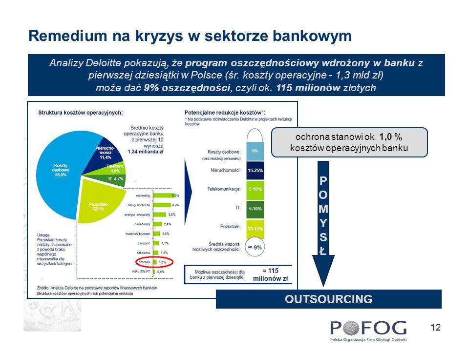 12 Analizy Deloitte pokazują, że program oszczędnościowy wdrożony w banku z pierwszej dziesiątki w Polsce (śr. koszty operacyjne - 1,3 mld zł) może da