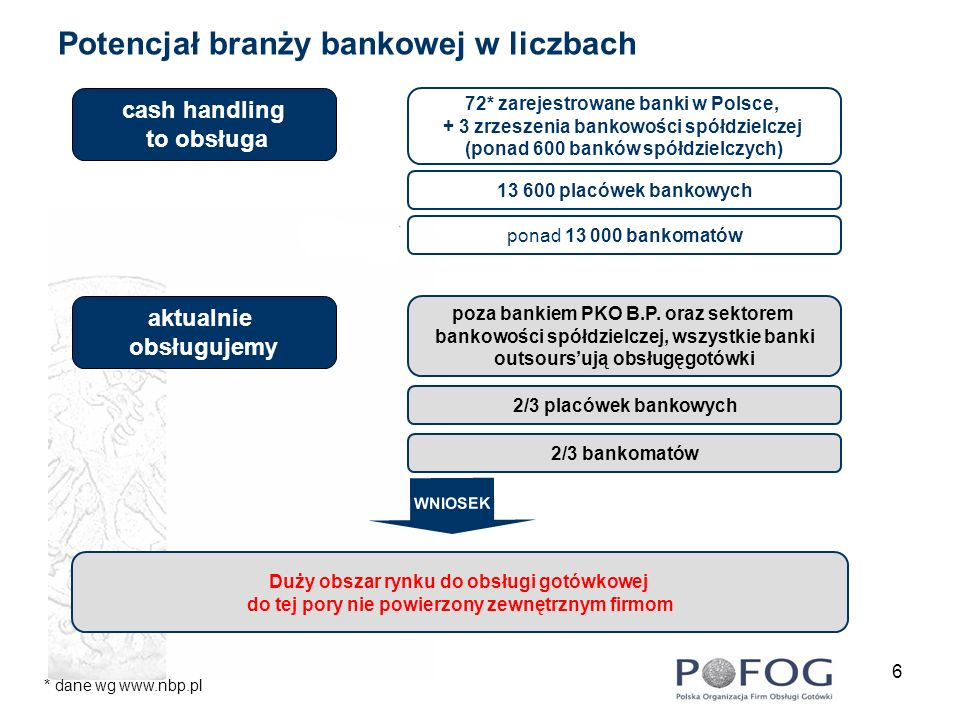 6 Potencjał branży bankowej w liczbach 13 600 placówek bankowych ponad 13 000 bankomatów poza bankiem PKO B.P. oraz sektorem bankowości spółdzielczej,