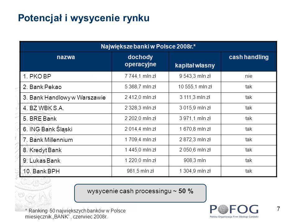 7 Potencjał i wysycenie rynku wysycenie cash processingu ~ 50 % Największe banki w Polsce 2008r.* nazwadochody operacyjne kapitał własny cash handling