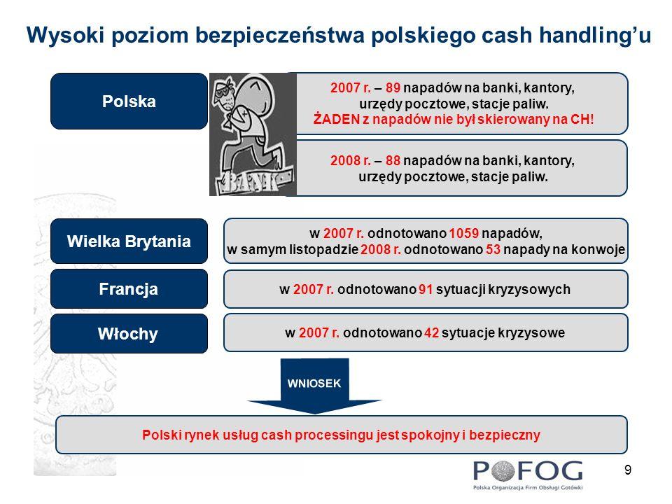 9 Wysoki poziom bezpieczeństwa polskiego cash handlingu 2007 r. – 89 napadów na banki, kantory, urzędy pocztowe, stacje paliw. ŻADEN z napadów nie był