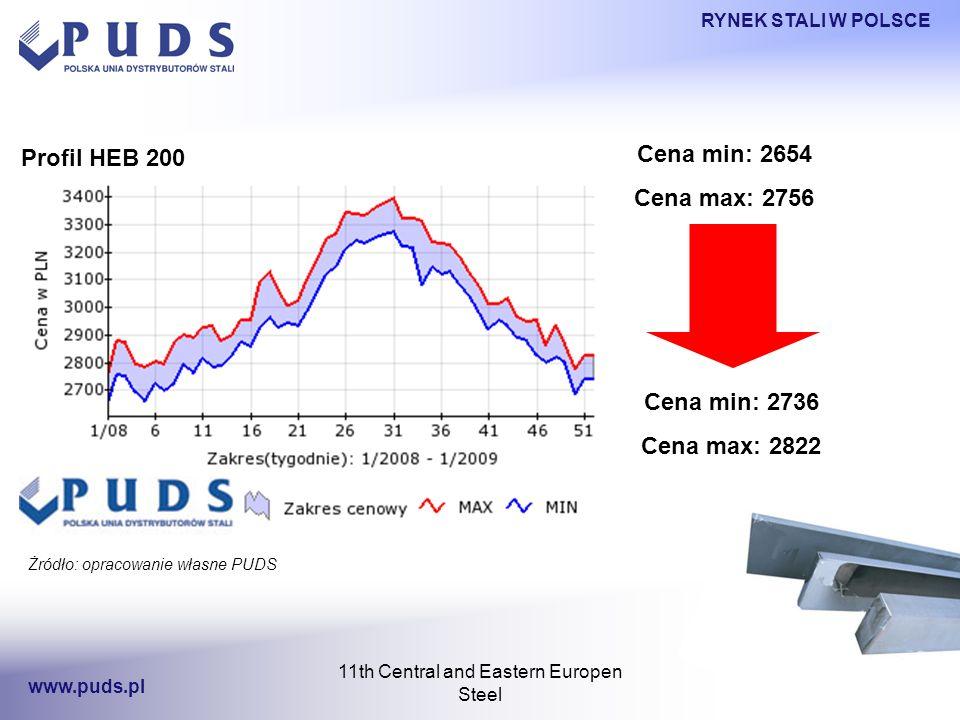 11th Central and Eastern Europen Steel Profil HEB 200 RYNEK STALI W POLSCE www.puds.pl Żródło: opracowanie własne PUDS Cena min: 2654 Cena max: 2756 Cena min: 2736 Cena max: 2822