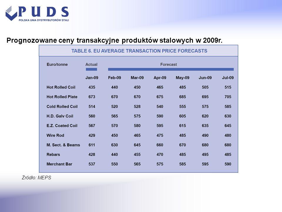 Żródło: MEPS Prognozowane ceny transakcyjne produktów stalowych w 2009r.