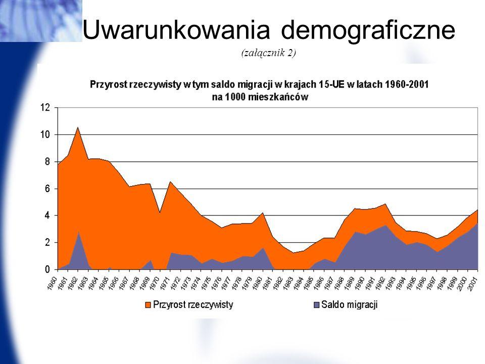 Cezary Mech PhD Uwarunkowania demograficzne (załącznik 2)