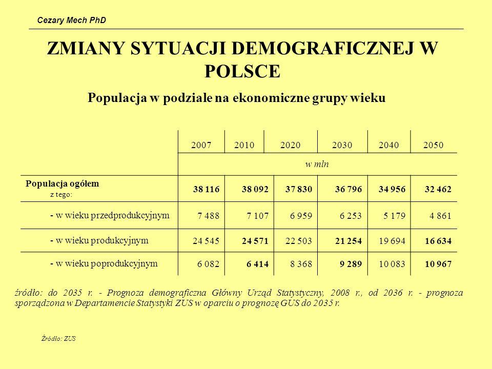 Cezary Mech PhD ZMIANY SYTUACJI DEMOGRAFICZNEJ W POLSCE Populacja w podziale na ekonomiczne grupy wieku 200720102020203020402050 w mln Populacja ogółe