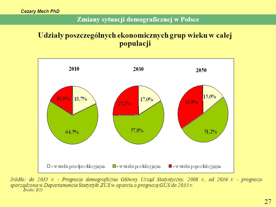 Cezary Mech PhD 27 Udziały poszczególnych ekonomicznych grup wieku w całej populacji źródło: do 2035 r. - Prognoza demograficzna Główny Urząd Statysty