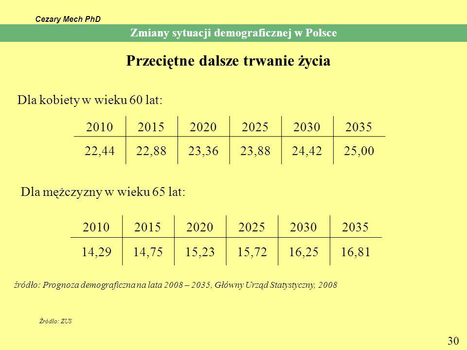 Cezary Mech PhD 30 Przeciętne dalsze trwanie życia źródło: Prognoza demograficzna na lata 2008 – 2035, Główny Urząd Statystyczny, 2008 Zmiany sytuacji